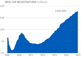 New car registrations – rolling-year totals, 2009 to present