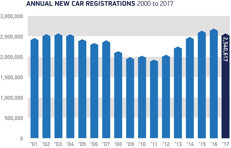 third best registrations year in a decade