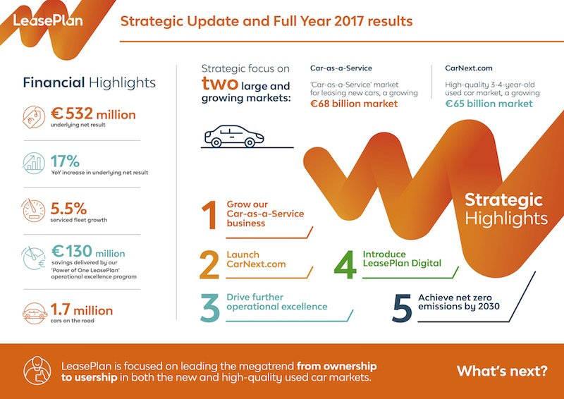 LeasePlan results 2017 infographic