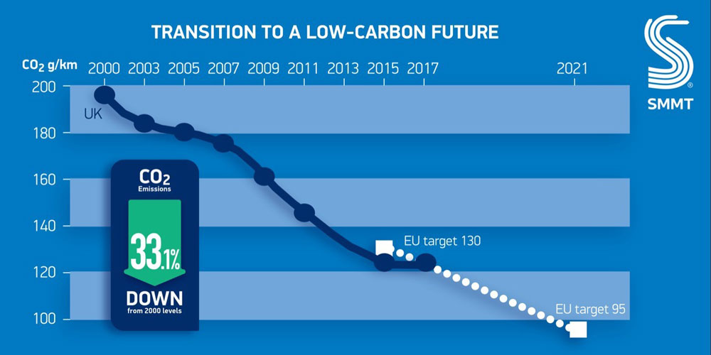 Co2 Emissions Rise First Time In 20 Years Leasing Broker