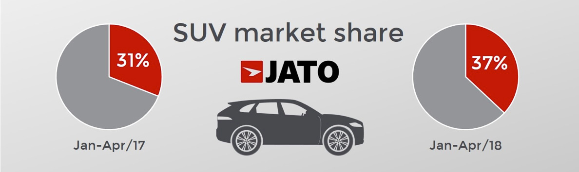 SUV growth unaffected by peaking UK car market