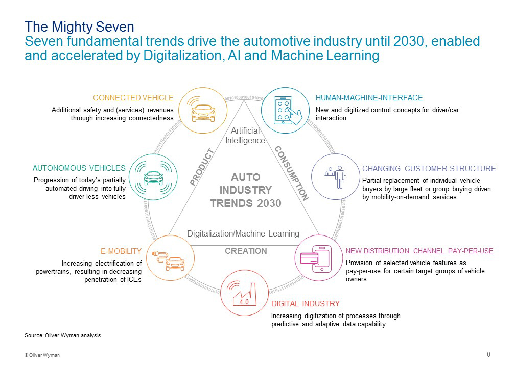7_trends_that_will_change_the_automotive_industry_according_to_Oliver_Wyman_en 1