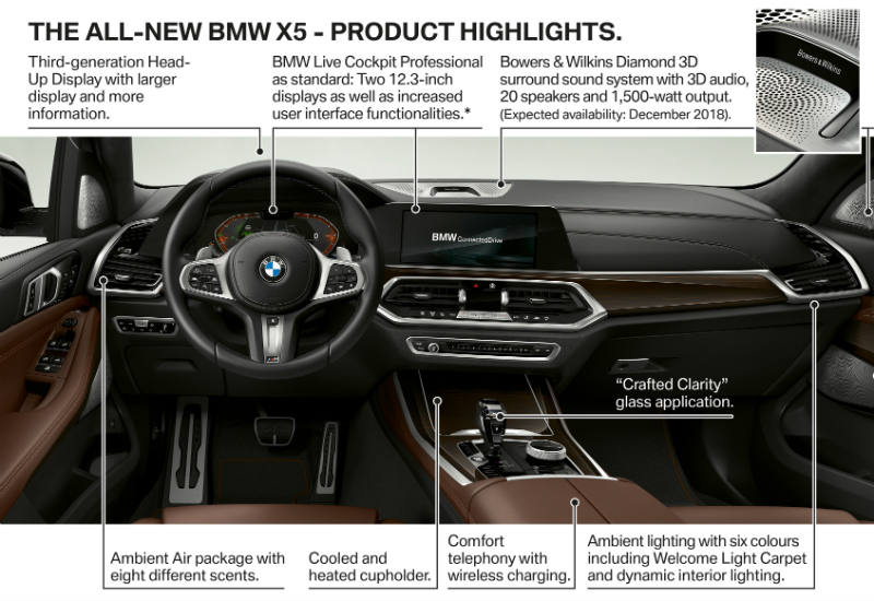 All new BMW X5 product highlights
