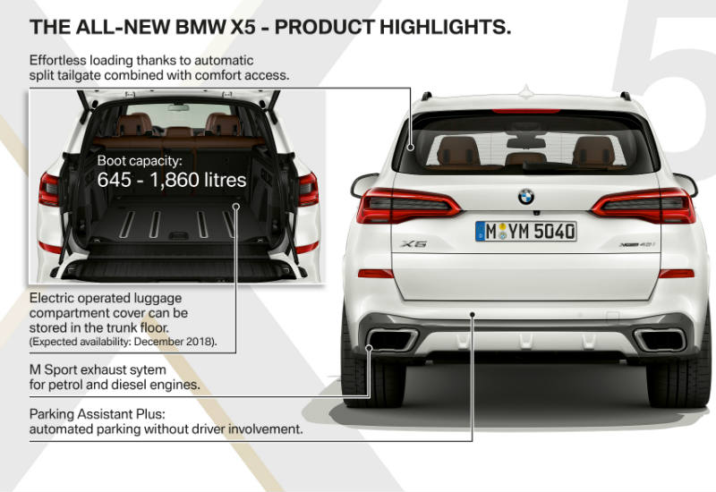All new BMW X5 product highlights rear