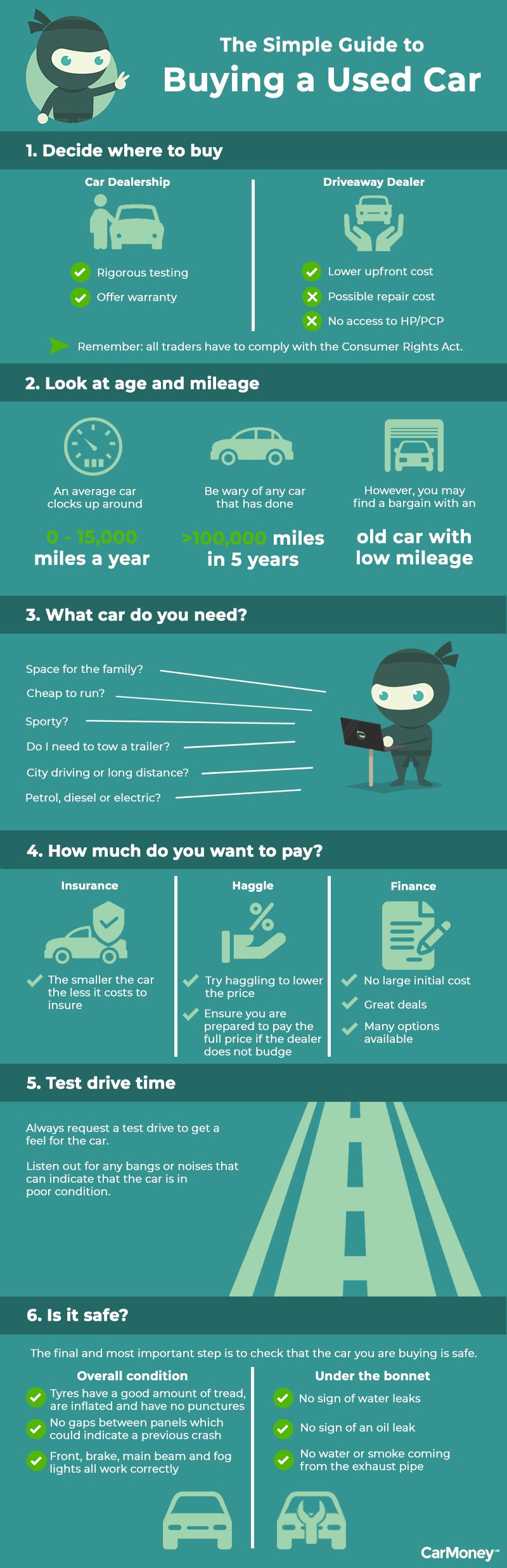 carmoney guide to buying a used car infographic
